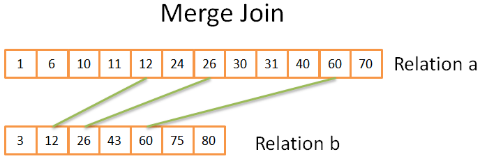 merge join in a database