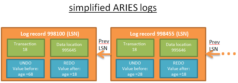 simplified logs of ARIES protocole