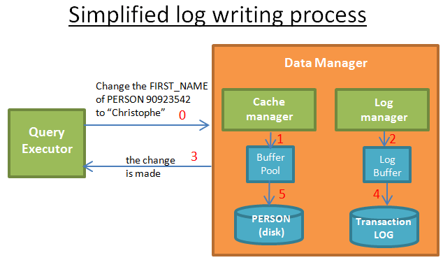 log writing process in databases